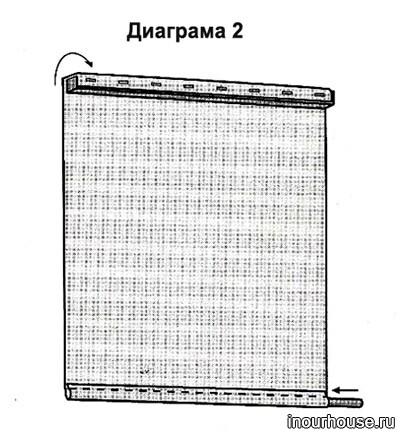 Рулонные шторы своими руками, как сделать рольшторы